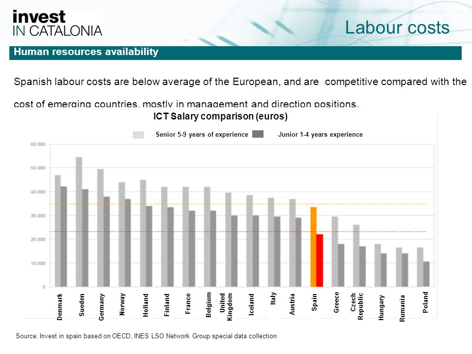 16 Labour costs Human resources availability Spanish labour costs are below average of the European, and are competitive compared with the cost of emerging countries, mostly in management and direction positions.