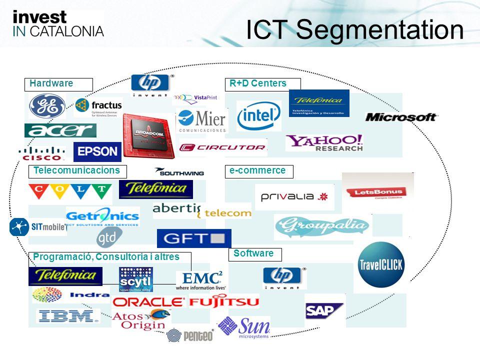 23 ICT Segmentation Hardware Software Programació, Consultoria i altres e-commerceTelecomunicacions R+D Centers