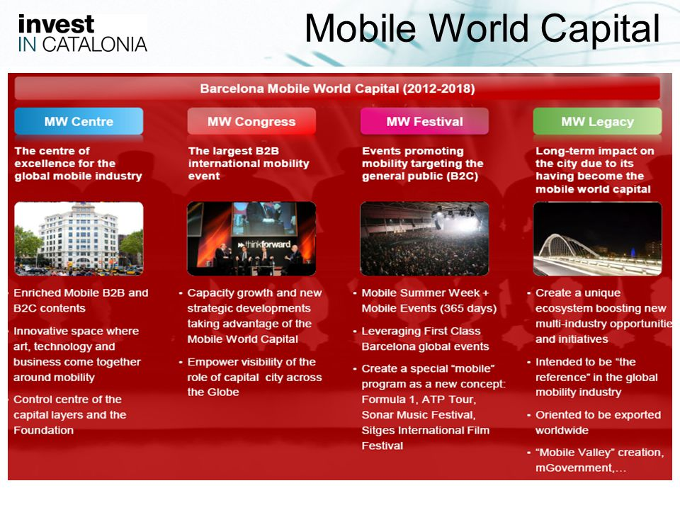25 Mobile World Capital