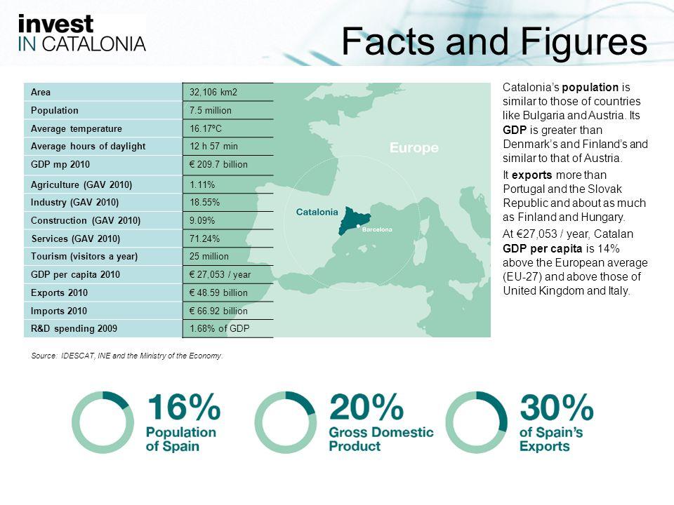 45 You can contact Invest in Catalonia at our headquarters: BARCELONA Passeig de Gràcia 129 08008 Barcelona Tel.