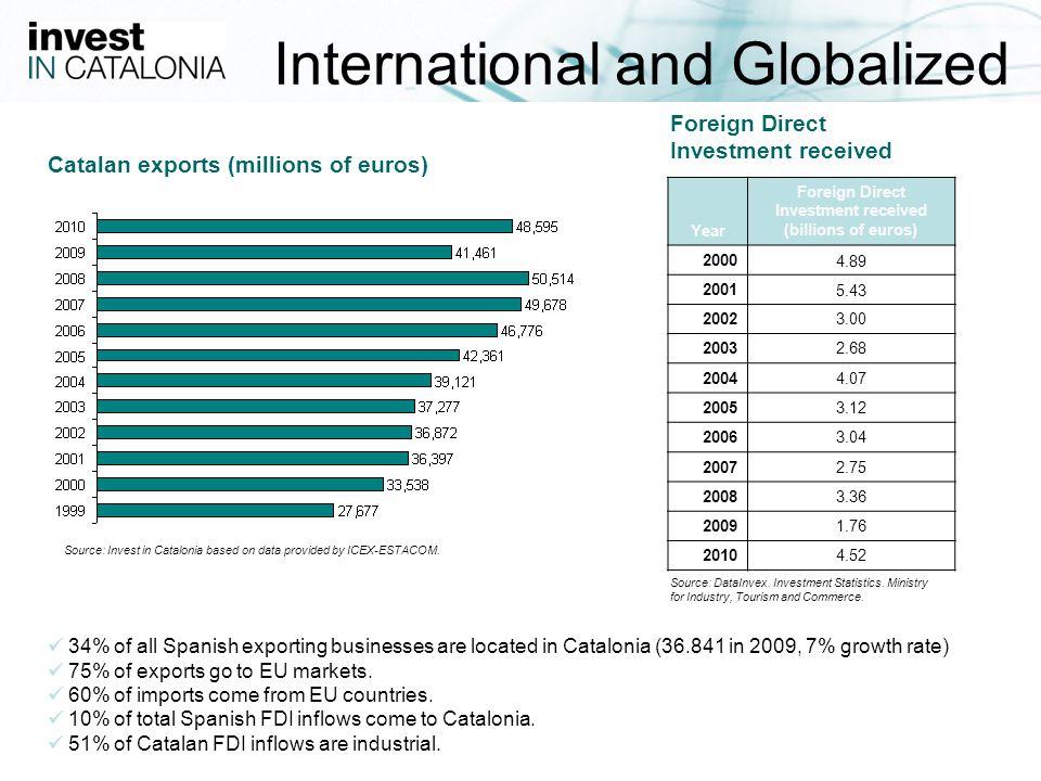 8 2. Sector figures www.investincatalonia.com