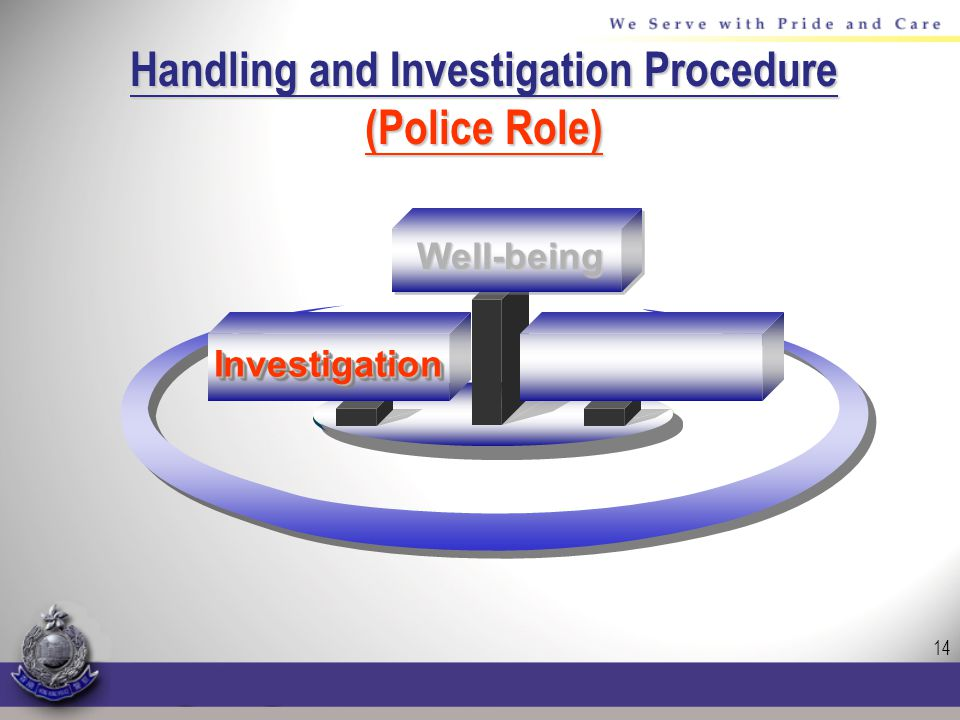 14 Handling and Investigation Procedure (Police Role) InvestigationInvestigation Well-being