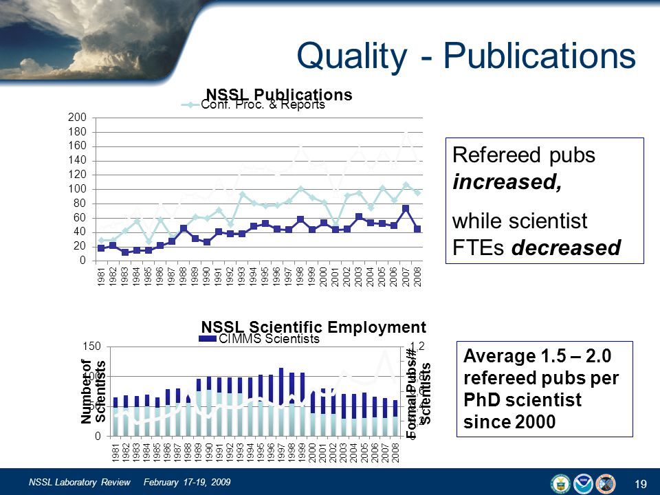 19 NSSL Laboratory Review February 17-19, 2009 Quality - Publications Refereed pubs increased, while scientist FTEs decreased Average 1.5 – 2.0 refere