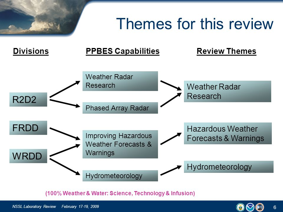 6 NSSL Laboratory Review February 17-19, 2009 Themes for this review R2D2 FRDD WRDD Weather Radar Research Phased Array Radar Improving Hazardous Weather Forecasts & Warnings Hydrometeorology Weather Radar Research Hazardous Weather Forecasts & Warnings Hydrometeorology DivisionsPPBES CapabilitiesReview Themes (100% Weather & Water: Science, Technology & Infusion)