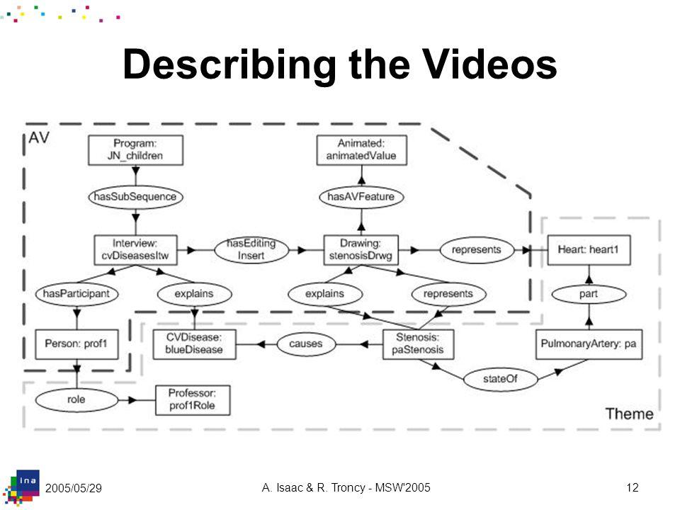 2005/05/29 A. Isaac & R. Troncy - MSW 200512 Describing the Videos