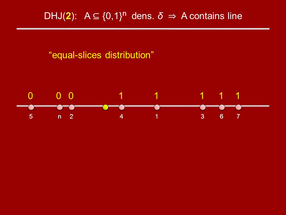DHJ(2): A {0,1} n dens. δ A contains line 1234567n 00011111 equal-slices distribution