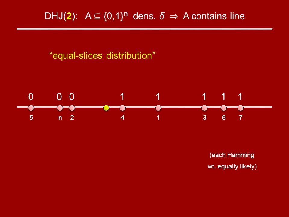 DHJ(2): A {0,1} n dens. δ A contains line equal-slices distribution 5 0 n 0 2 0 4 1 1 1 3 1 6 1 7 1 1 1 7 1 6 1 3 1 4 1 2 0 n 0 5 0 (each Hamming wt.