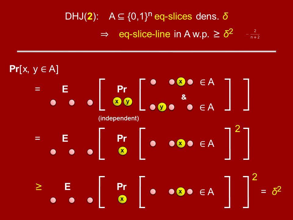 DHJ(2): A {0,1} n eq-slices dens. δ eq-slice-line in A w.p. δ 2 Pr[ x, y A ] = E xy x y A A & Pr = E x x A 2 Pr E x x A 2 = δ 2 (independent)