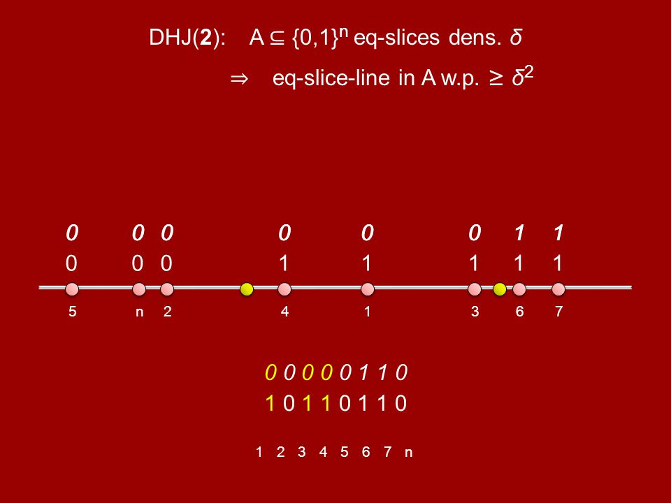 5 0 n 0 2 0 4 1 1 1 3 1 6 1 7 1 1 0 1 1 0 1 1 0 0000001100000011 0 0 0 0 0 1 1 0 00000011 1234567n DHJ(2): A {0,1} n eq-slices dens.