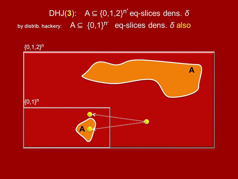 DHJ(3): A {0,1,2} n eq-slices dens. δ by distrib.