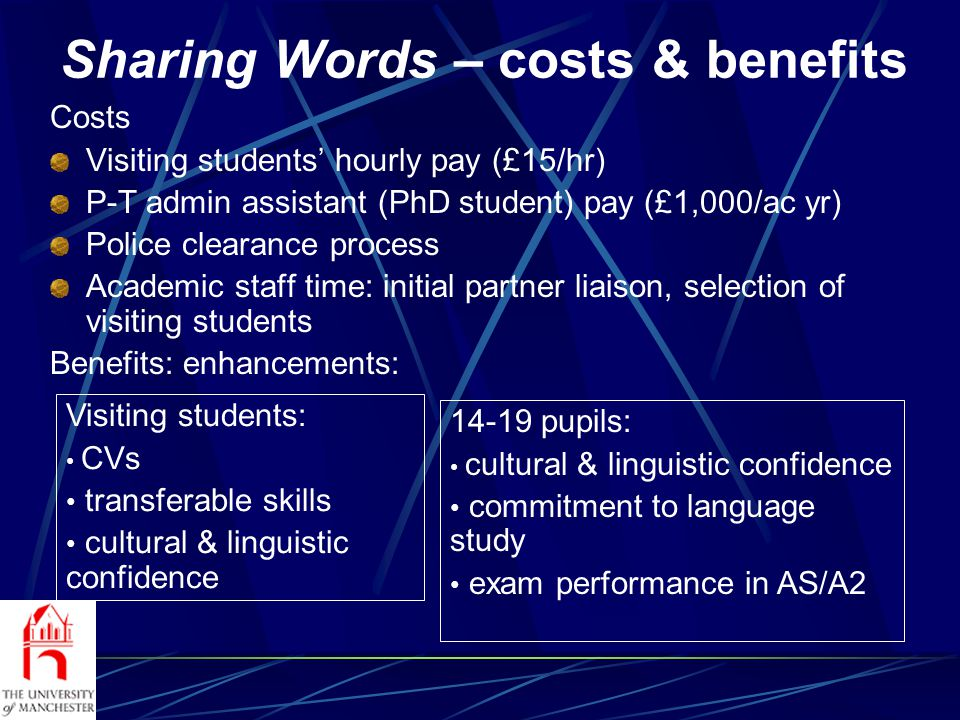 Sharing Words – costs & benefits Costs Visiting students hourly pay (£15/hr) P-T admin assistant (PhD student) pay (£1,000/ac yr) Police clearance process Academic staff time: initial partner liaison, selection of visiting students Benefits: enhancements: 14-19 pupils: cultural & linguistic confidence commitment to language study exam performance in AS/A2 Visiting students: CVs transferable skills cultural & linguistic confidence