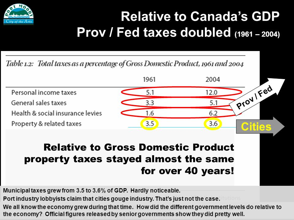 Relative to Canadas GDP Prov / Fed taxes doubled (1961 – 2004) Prov / Fed Cities Relative to Gross Domestic Product property taxes stayed almost the same for over 40 years.