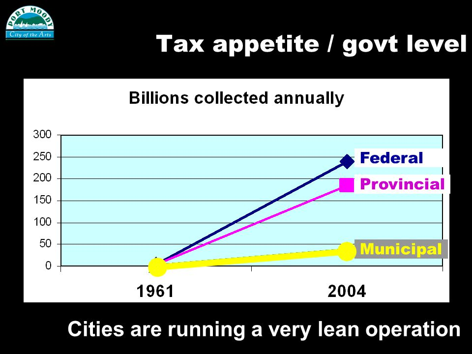 Tax appetite / govt level Federal Provincial Municipal Cities are running a very lean operation