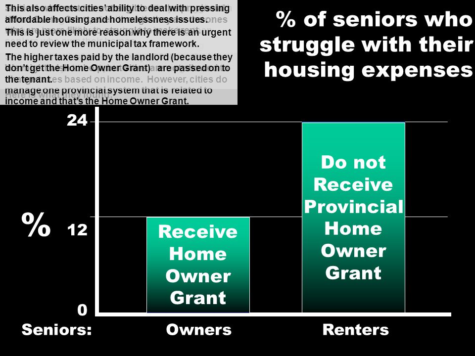 % of seniors who struggle with their housing expenses 24 % 12 0 Seniors: Owners Renters Receive Home Owner Grant Do not Receive Provincial Home Owner Grant Another shortcoming of provincial tax policy imposed on cities is its regressive nature.