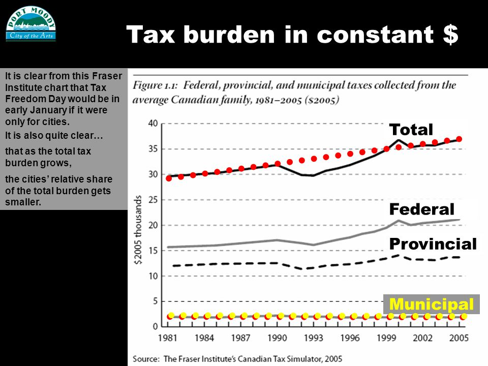 Tax burden in constant $ Total Federal Provincial Municipal It is clear from this Fraser Institute chart that Tax Freedom Day would be in early January if it were only for cities.