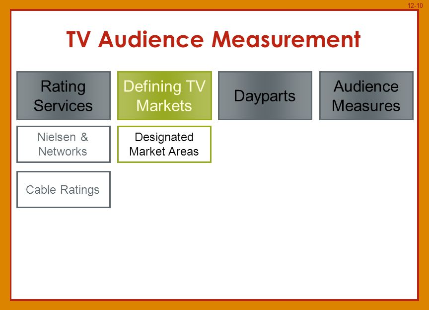 12-10 Dayparts Rating Services Defining TV Markets Audience Measures TV Audience Measurement Nielsen & Networks Cable Ratings Designated Market Areas