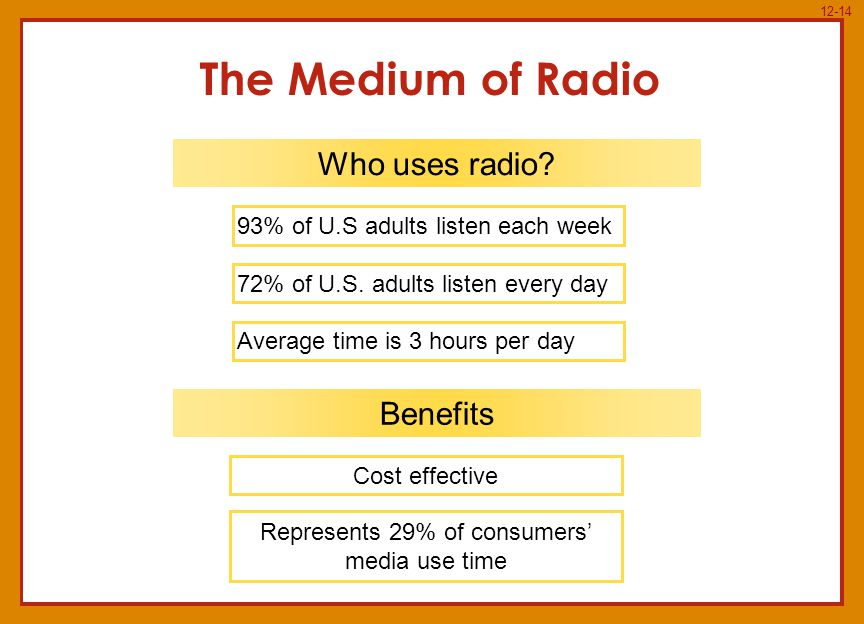 12-14 The Medium of Radio Who uses radio.93% of U.S adults listen each week 72% of U.S.