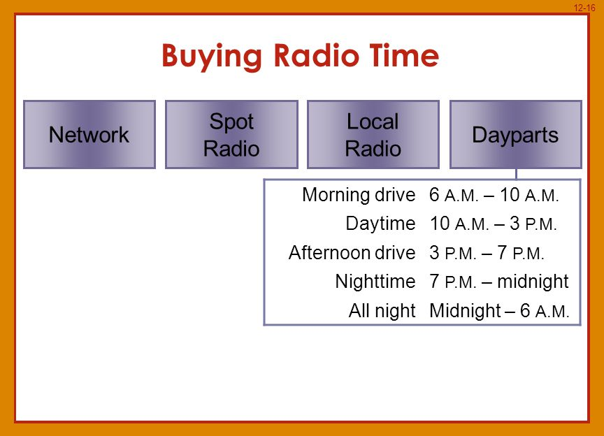 12-16 Buying Radio Time Morning drive6 A.M. – 10 A.M.