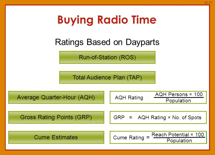 12-17 Cume Rating = Population Reach Potential × 100 Buying Radio Time Ratings Based on Dayparts Cume Estimates Gross Rating Points (GRP) Average Quarter-Hour (AQH) Total Audience Plan (TAP) Run-of-Station (ROS) AQH Rating Population = AQH Persons × 100 GRPAQH Rating × No.
