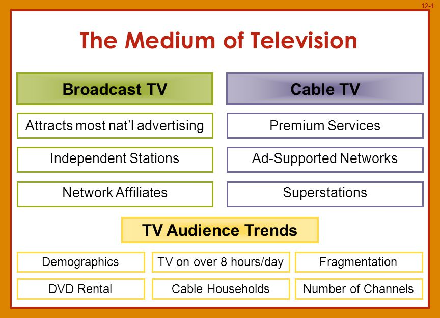 12-4 The Medium of Television Broadcast TVCable TV Attracts most natl advertising Independent Stations Network Affiliates Premium Services Ad-Supported Networks Superstations TV Audience Trends Demographics DVD Rental TV on over 8 hours/day Cable Households Fragmentation Number of Channels