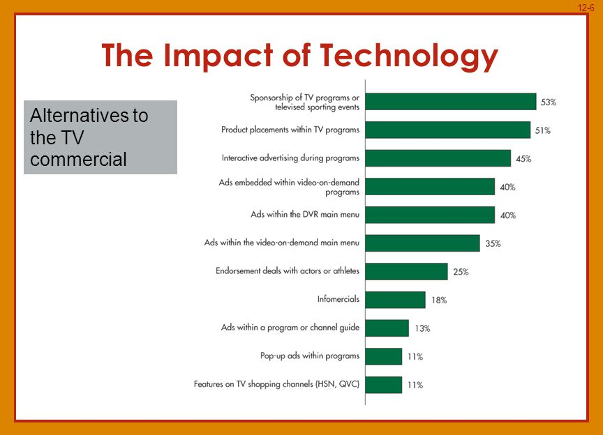 12-6 The Impact of Technology Alternatives to the TV commercial