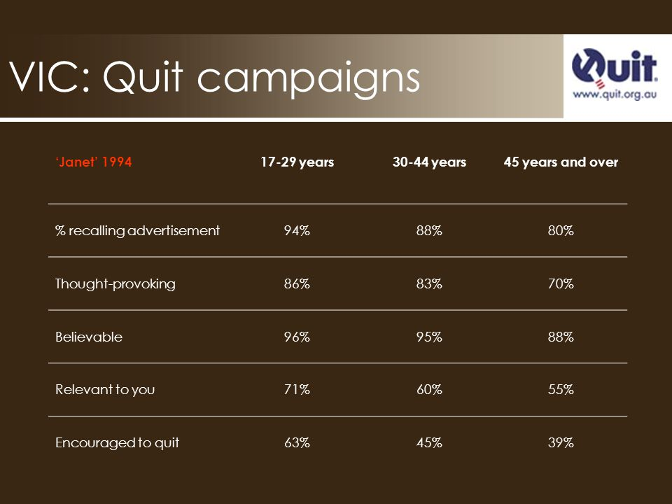 VIC: Quit campaigns Janet 199417-29 years30-44 years45 years and over % recalling advertisement94%88%80% Thought-provoking86%83%70% Believable96%95%88% Relevant to you71%60%55% Encouraged to quit63%45%39%