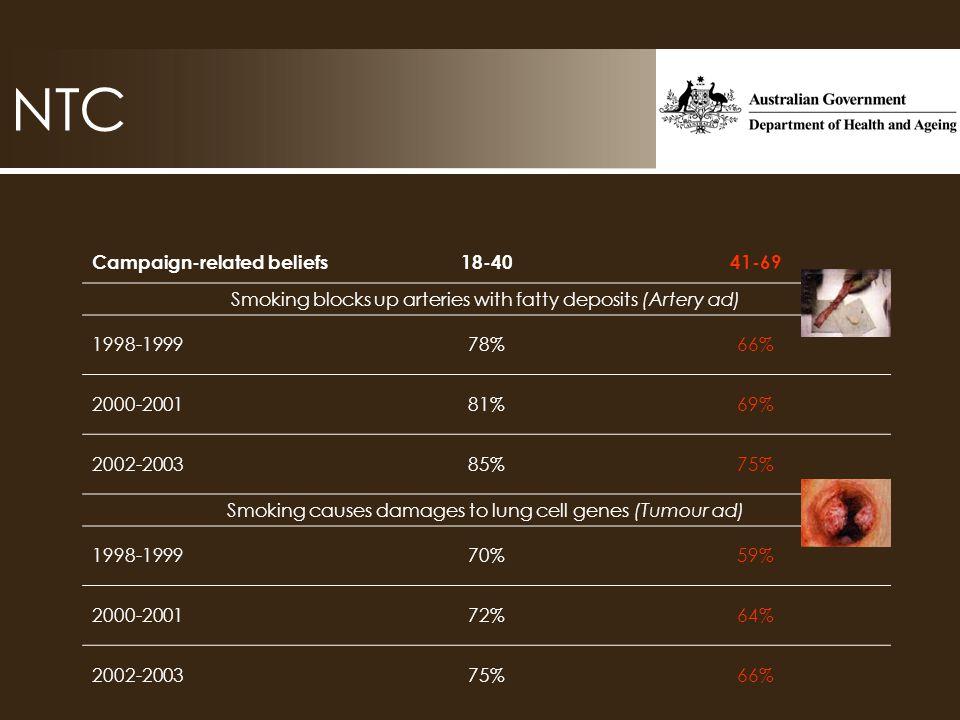 NTC Campaign-related beliefs18-4041-69 Smoking blocks up arteries with fatty deposits (Artery ad) 1998-199978%66% 2000-200181%69% 2002-200385%75% Smok