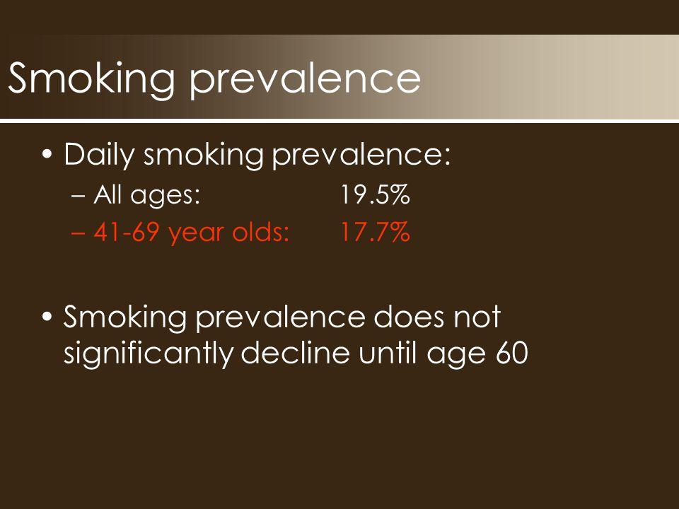 Cigarette consumption Mean no.