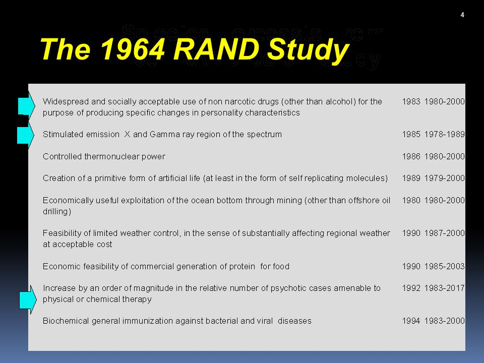 Forecasts that Did not Appear in the RAND Study MRI and CAT scans Housing bubble Cold war collapse Nanotechnology Google Green revolution HIV/AIDs Hubble and the Large Hadron Collider 5