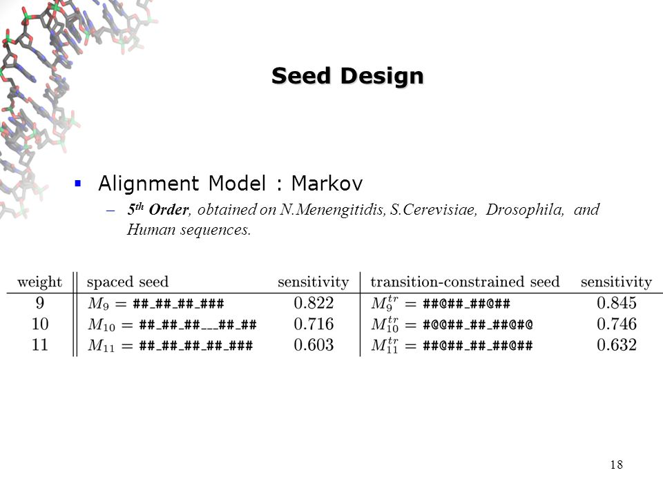 18 Seed Design Alignment Model : Markov –5 th Order, obtained on N.Menengitidis, S.Cerevisiae, Drosophila, and Human sequences.