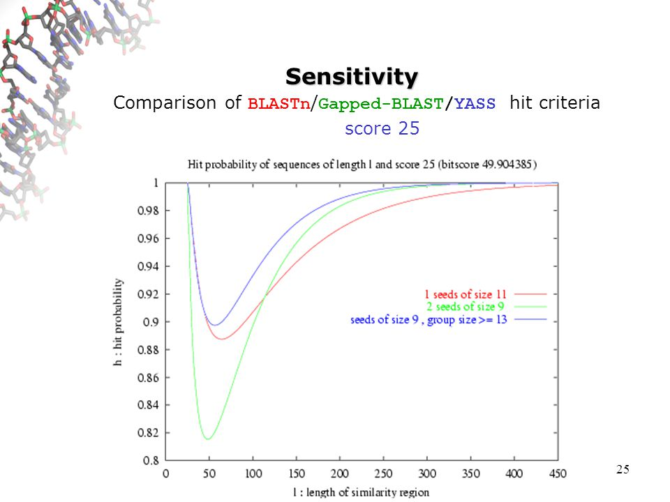 25 Sensitivity Comparison of BLASTn / Gapped-BLAST/YASS hit criteria score 25