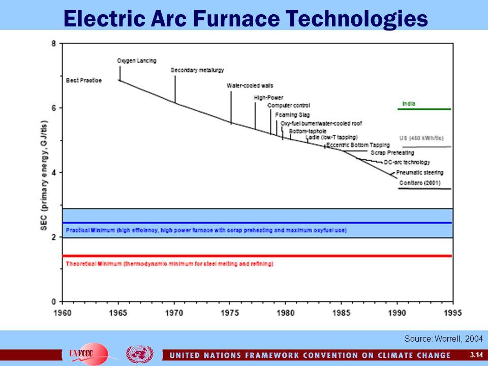 3.14 Source: Worrell, 2004 Electric Arc Furnace Technologies