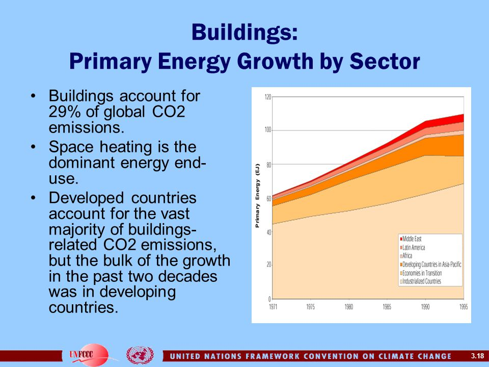 3.18 Buildings: Primary Energy Growth by Sector Buildings account for 29% of global CO2 emissions. Space heating is the dominant energy end- use. Deve