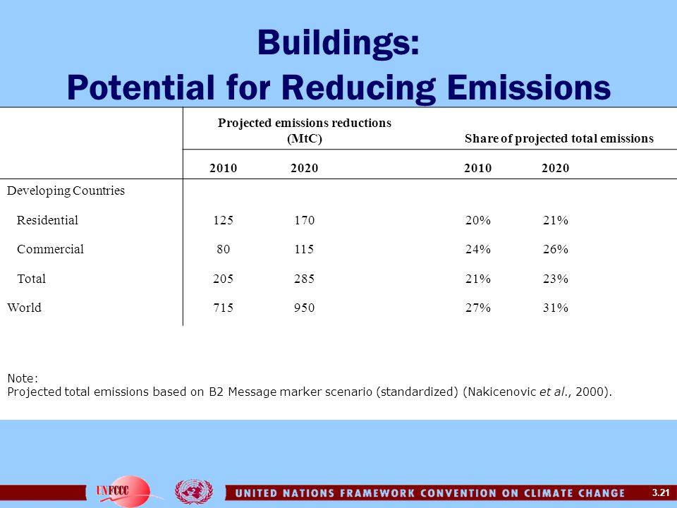 3.21 Buildings: Potential for Reducing Emissions Projected emissions reductions (MtC) Share of projected total emissions 20102020 20102020 Developing
