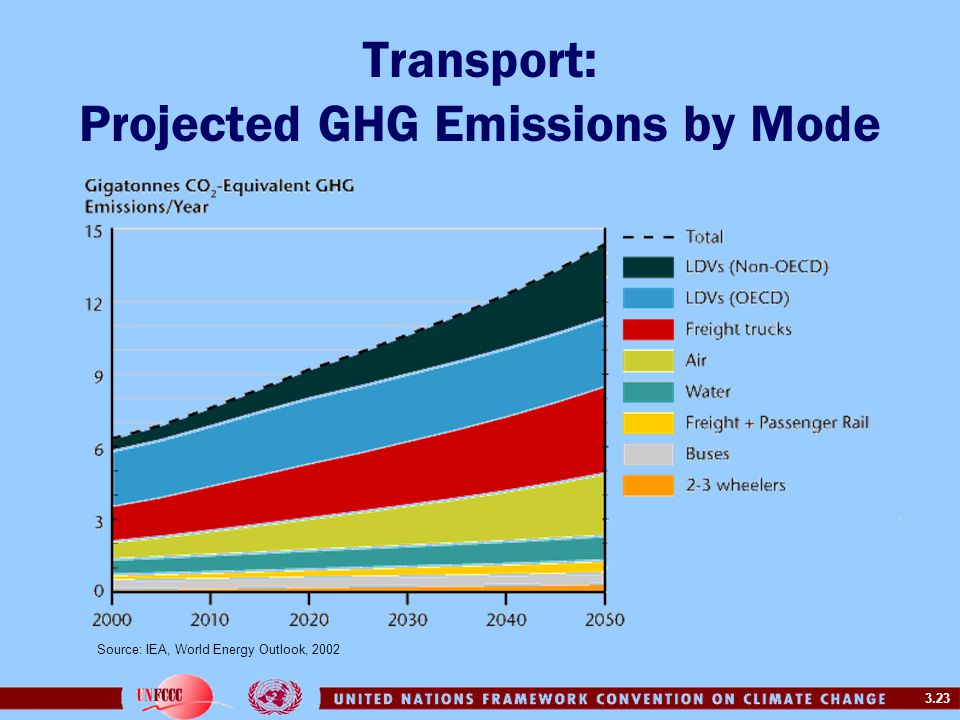 3.23 Transport: Projected GHG Emissions by Mode Source: IEA, World Energy Outlook, 2002