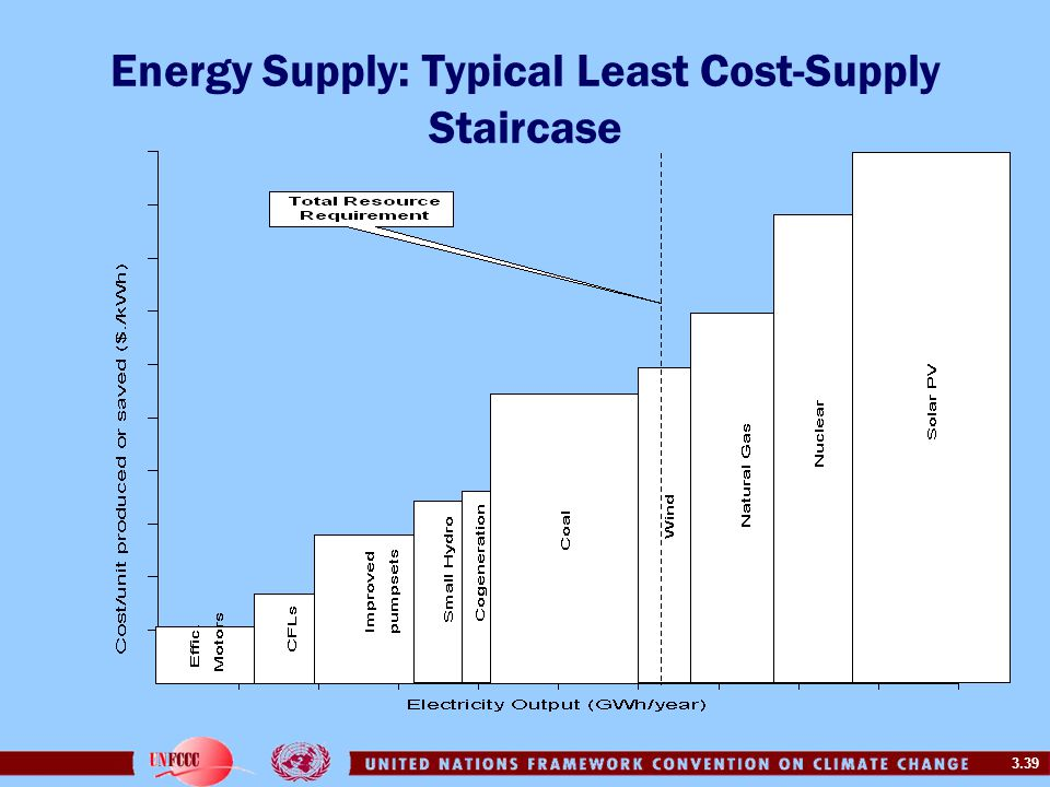 3.39 Energy Supply: Typical Least Cost-Supply Staircase