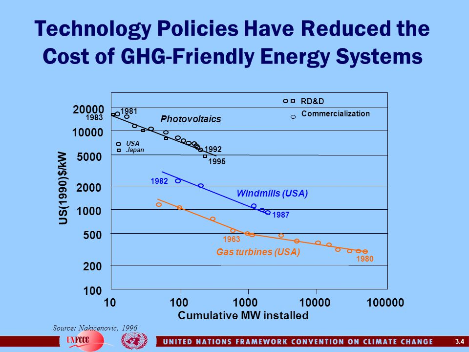 3.4 Technology Policies Have Reduced the Cost of GHG-Friendly Energy Systems 20000 10000 5000 1000 100 10100 100010000 100000 1982 1987 1963 1980 Wind