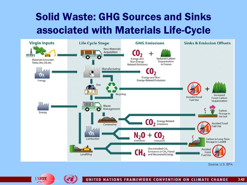 3.42 Solid Waste: GHG Sources and Sinks associated with Materials Life-Cycle Source: U.S. EPA