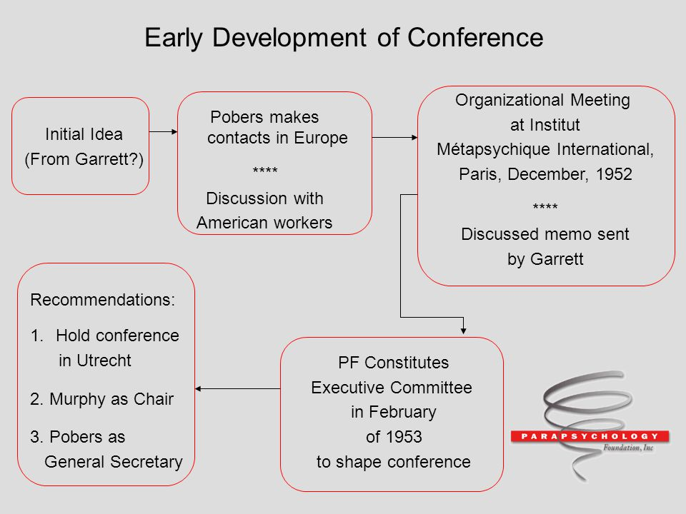 Early Development of Conference Initial Idea (From Garrett?) Pobers makes contacts in Europe **** Discussion with American workers Organizational Meet