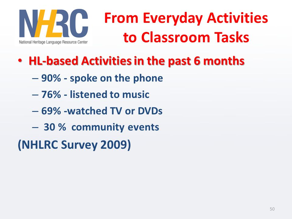 From Everyday Activities to Classroom Tasks HL-based Activities in the past 6 months HL-based Activities in the past 6 months – 90% - spoke on the phone – 76% - listened to music – 69% -watched TV or DVDs – 30 % community events (NHLRC Survey 2009) 50
