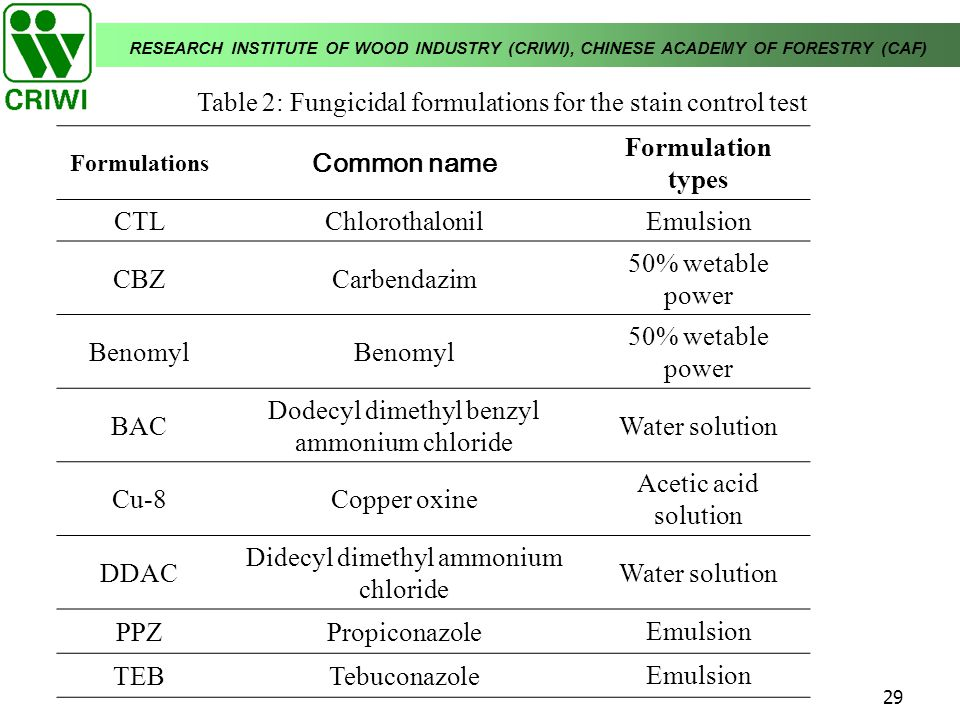 RESEARCH INSTITUTE OF WOOD INDUSTRY (CRIWI), CHINESE ACADEMY OF FORESTRY (CAF) 29 Table 2: Fungicidal formulations for the stain control test Formulat