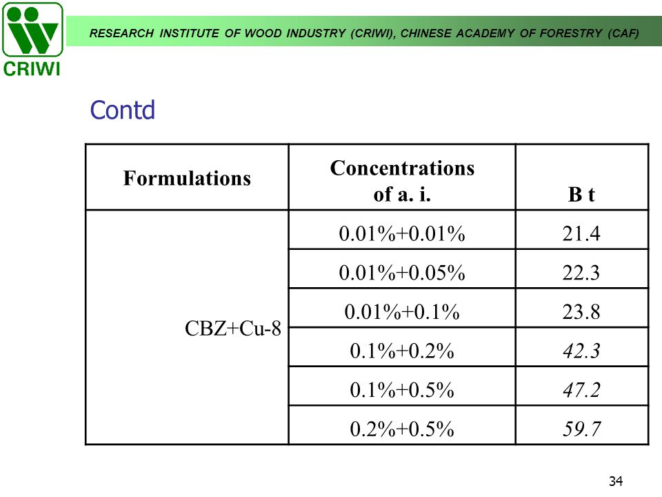 RESEARCH INSTITUTE OF WOOD INDUSTRY (CRIWI), CHINESE ACADEMY OF FORESTRY (CAF) 34 Contd Formulations Concentrations of a. i.B t CBZ+Cu-8 0.01%+0.01%21