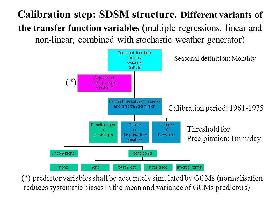 Calibration step: SDSM structure.