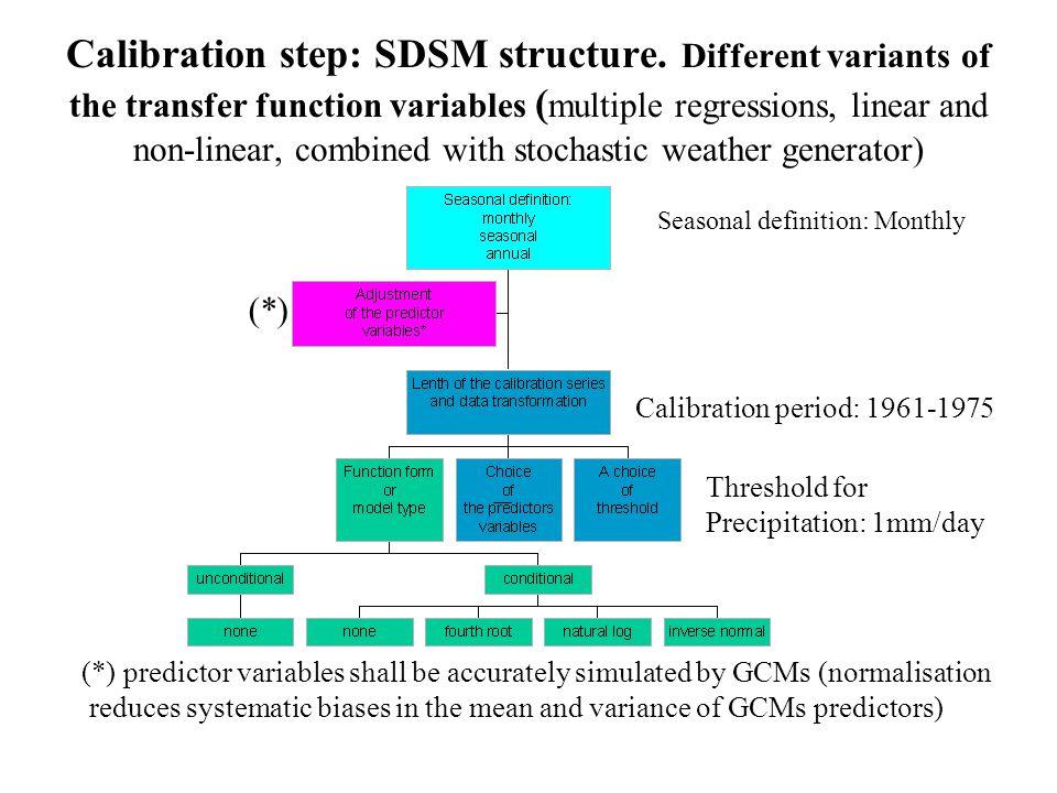 Calibration step: SDSM structure.