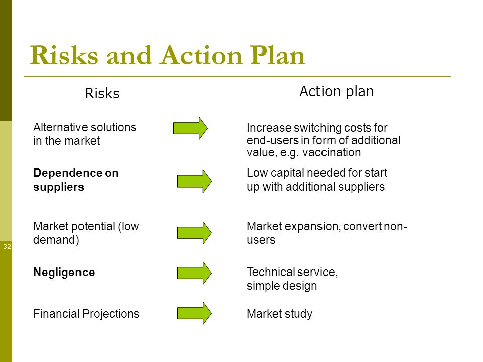 32 Risks Action plan Alternative solutions in the market Market potential (low demand) Dependence on suppliers Negligence Financial ProjectionsMarket study Technical service, simple design Low capital needed for start up with additional suppliers Market expansion, convert non- users Increase switching costs for end-users in form of additional value, e.g.