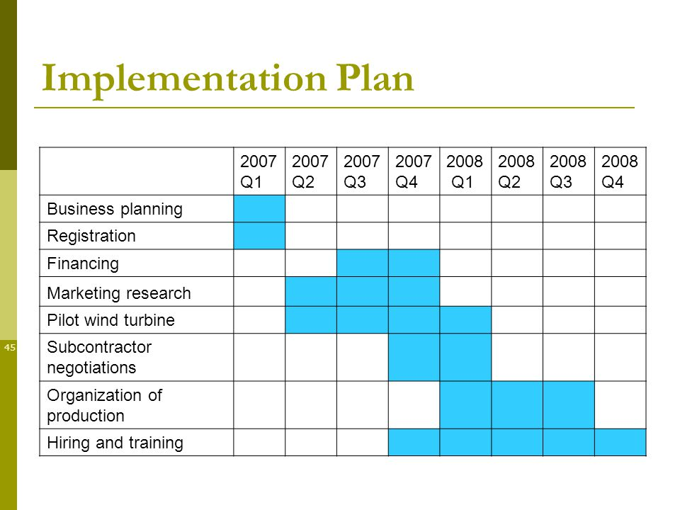 45 Implementation Plan 2007 Q Q Q Q Q Q Q Q4 Business planning Registration Financing Marketing research Pilot wind turbine Subcontractor negotiations Organization of production Hiring and training
