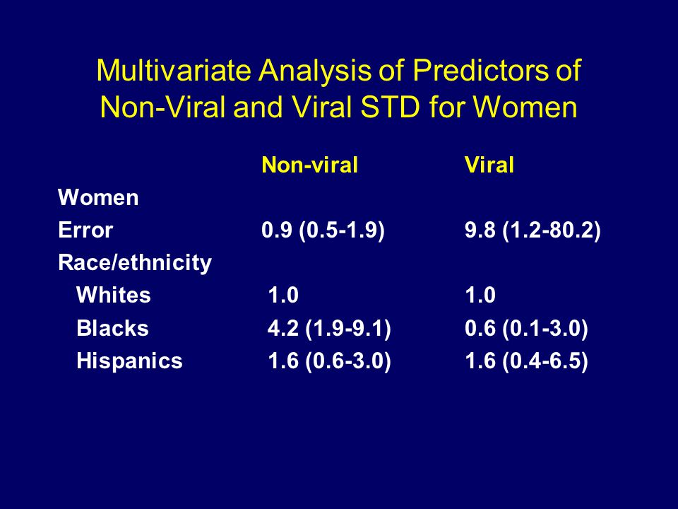 Multivariate Analysis of Predictors of Non-Viral and Viral STD for Women Non-viralViral Women Error0.9 (0.5-1.9)9.8 (1.2-80.2) Race/ethnicity Whites 1.01.0 Blacks 4.2 (1.9-9.1)0.6 (0.1-3.0) Hispanics 1.6 (0.6-3.0)1.6 (0.4-6.5)