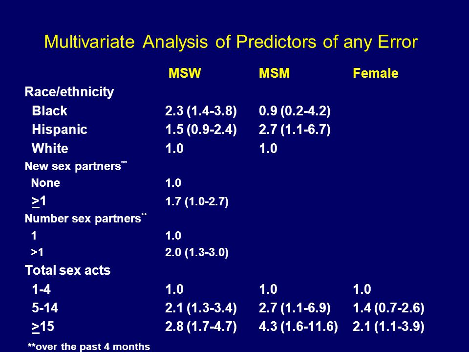 Multivariate Analysis of Predictors of any Error MSWMSMFemale Race/ethnicity Black2.3 (1.4-3.8)0.9 (0.2-4.2) Hispanic1.5 (0.9-2.4)2.7 (1.1-6.7) White1.01.0 New sex partners ** None 1.0 >1 1.7 (1.0-2.7) Number sex partners ** 11.0 >12.0 (1.3-3.0) Total sex acts 1-41.01.01.0 5-142.1 (1.3-3.4)2.7 (1.1-6.9)1.4 (0.7-2.6) >152.8 (1.7-4.7)4.3 (1.6-11.6)2.1 (1.1-3.9) **over the past 4 months