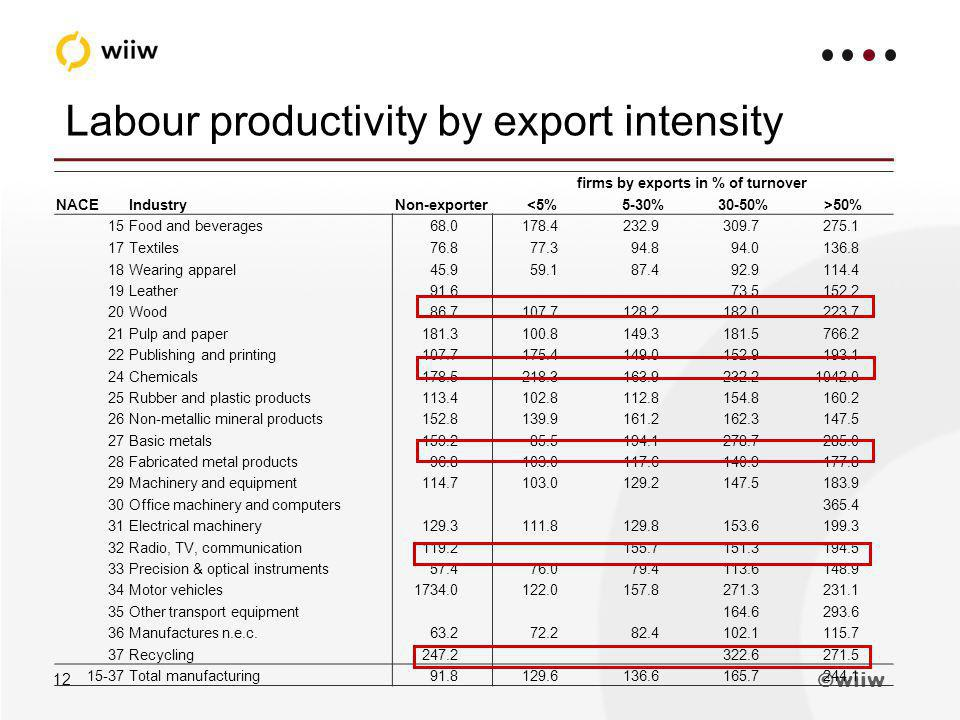 wiiw 12 Labour productivity by export intensity firms by exports in % of turnover NACEIndustryNon-exporter<5%5-30%30-50%>50% 15Food and beverages68.0178.4232.9309.7275.1 17Textiles76.877.394.894.0136.8 18Wearing apparel45.959.187.492.9114.4 19Leather91.673.5152.2 20Wood86.7107.7128.2182.0223.7 21Pulp and paper181.3100.8149.3181.5766.2 22Publishing and printing107.7175.4149.0152.9193.1 24Chemicals178.5218.3163.9232.21042.0 25Rubber and plastic products113.4102.8112.8154.8160.2 26Non-metallic mineral products152.8139.9161.2162.3147.5 27Basic metals159.285.5194.1278.7285.0 28Fabricated metal products96.8103.0117.6140.9177.8 29Machinery and equipment114.7103.0129.2147.5183.9 30Office machinery and computers365.4 31Electrical machinery129.3111.8129.8153.6199.3 32Radio, TV, communication119.2155.7151.3194.5 33Precision & optical instruments57.476.079.4113.6148.9 34Motor vehicles1734.0122.0157.8271.3231.1 35Other transport equipment164.6293.6 36Manufactures n.e.c.63.272.282.4102.1115.7 37Recycling247.2322.6271.5 15-37Total manufacturing91.8129.6136.6165.7244.1