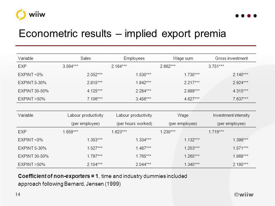 wiiw 14 Econometric results – implied export premia VariableSalesEmployeesWage sumGross investment EXP3.564***2.164***2.662***3.751*** EXPINT <5%2.052***1.530***1.730***2.140*** EXPINT 5-30%2.815***1.842***2.217***2.924*** EXPINT 30-50%4.125***2.284***2.889***4.315*** EXPINT >50% 7.106*** 3.456*** 4.627*** 7.637*** VariableLabour productivity WageInvestment intensity (per employee)(per hours worked)(per employee) EXP1.659***1.623***1.230***1.719*** EXPINT <5%1.353***1.334***1.132***1.399*** EXPINT 5-30%1.527***1.487***1.203***1.571*** EXPINT 30-50%1.797***1.765***1.265***1.868*** EXPINT >50% 2.104*** 2.044*** 1.340*** 2.195*** Coefficient of non-exporters = 1, time and industry dummies included approach following Bernard, Jensen (1999)